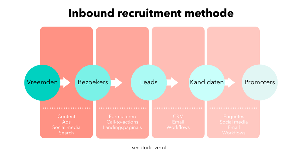 Inbound recruitment methode flywheel